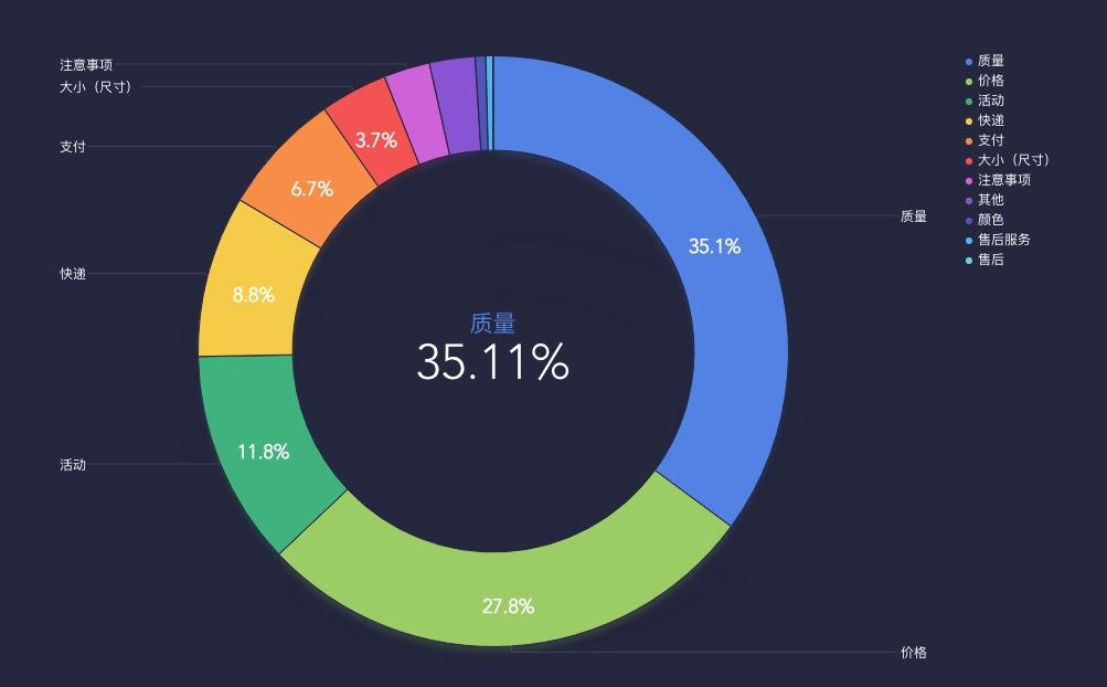 求方便使用的数据图表制作软件,下面的图是什么软件生成的?