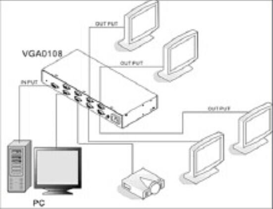 vga分配器以独立和隔离的互补晶体管或由独立的视频放大器集成电路